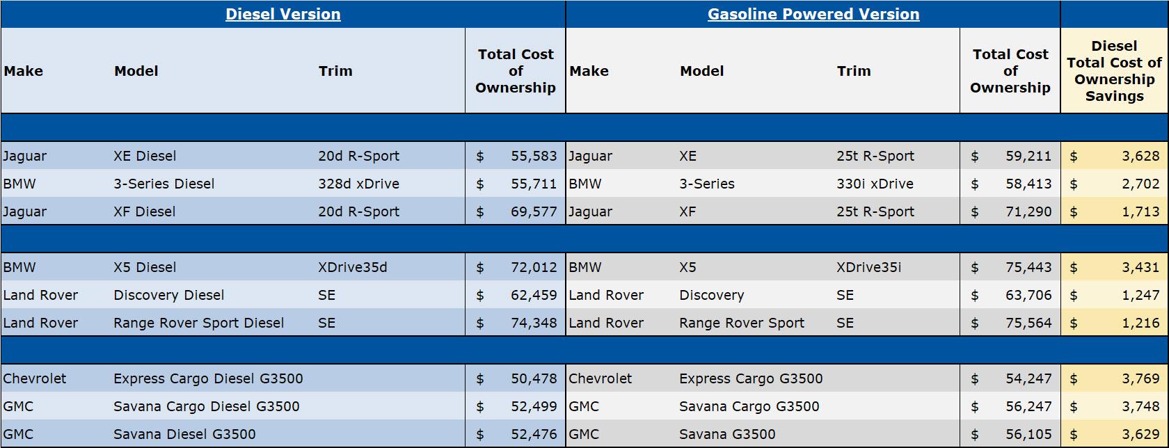 2018 U S Diesel Analysis