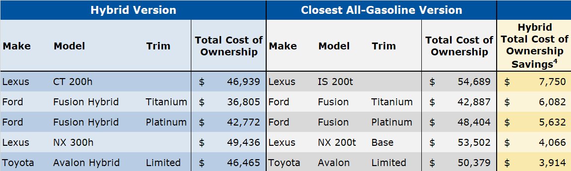 Cost Of Ownership And Fuel Comparison