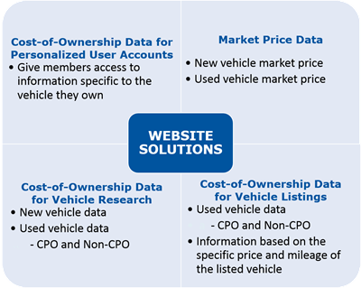 As Shown In The Graphic Below Vincentric Data Can Work For Publishers Four Main Ways